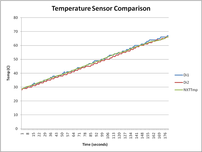 Dexter Industries Temperature Sensor Comparison