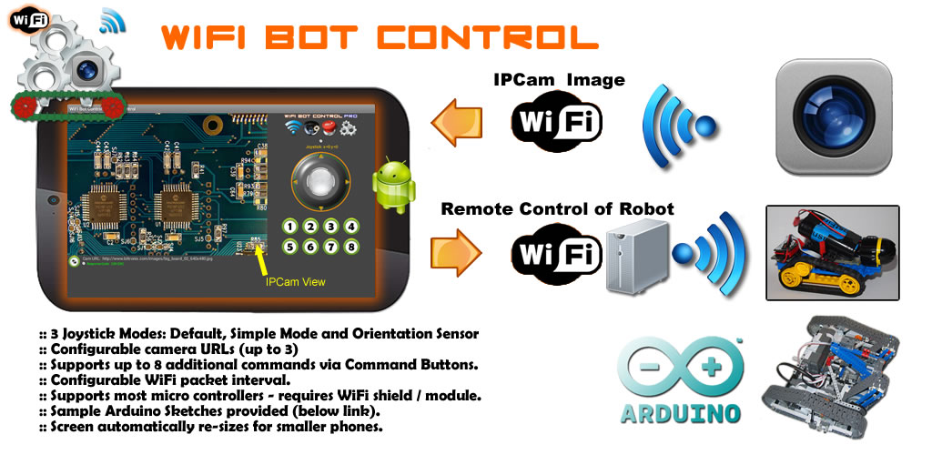 Wifi Bot Control Android App Wifibot on wireless camera wiring diagram